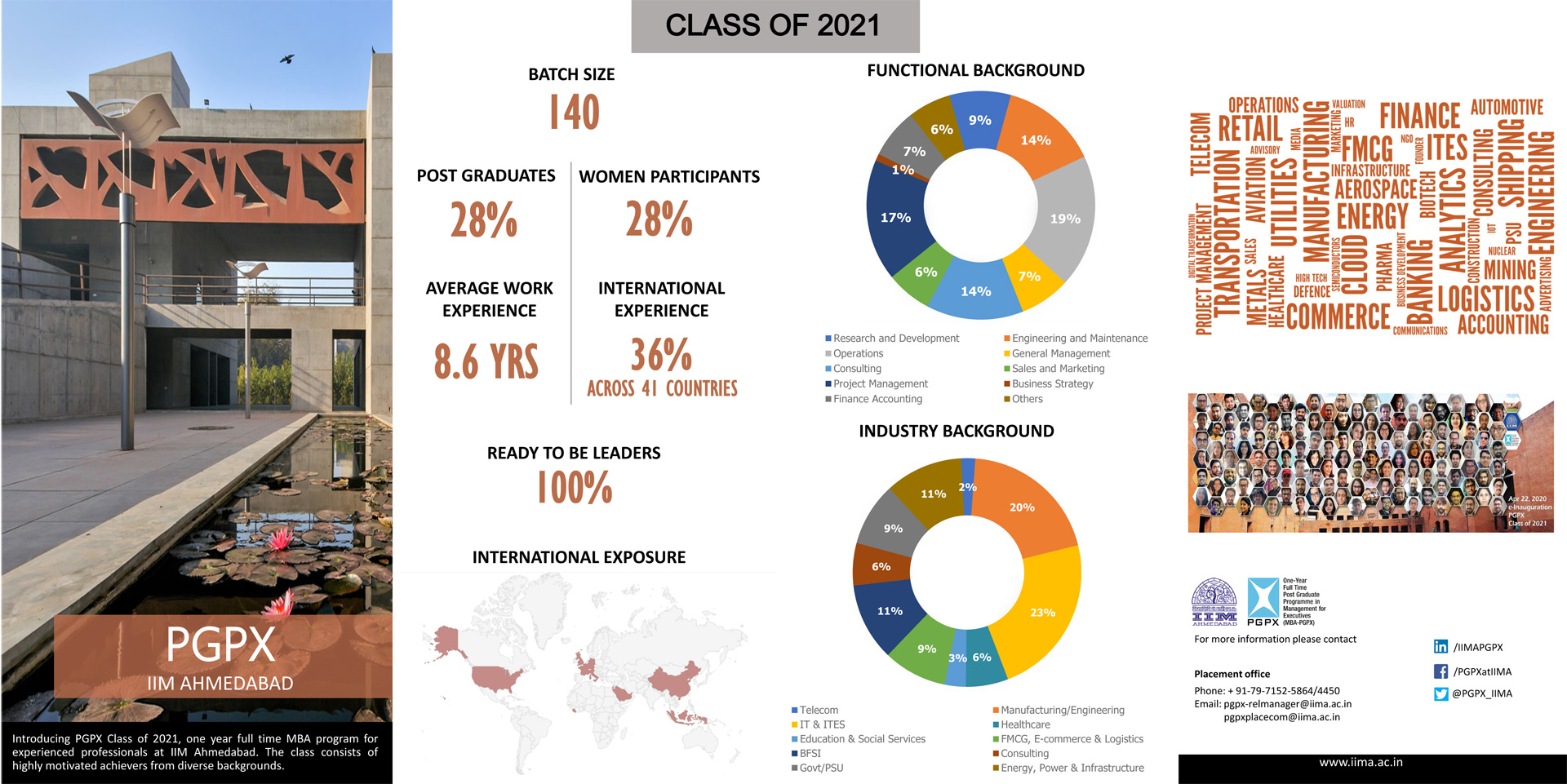 PGPX 2020-21: Profile of Students